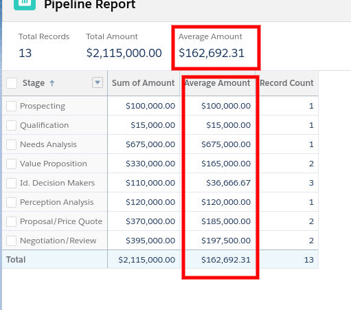 pipeline report with average amount